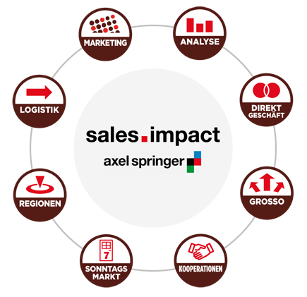 Sales-Impact-Unternemensportraet2018