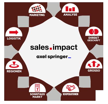 Sales-Impact-Unternemensportraet2020
